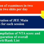 Normalization Process to Prepare JEE Main